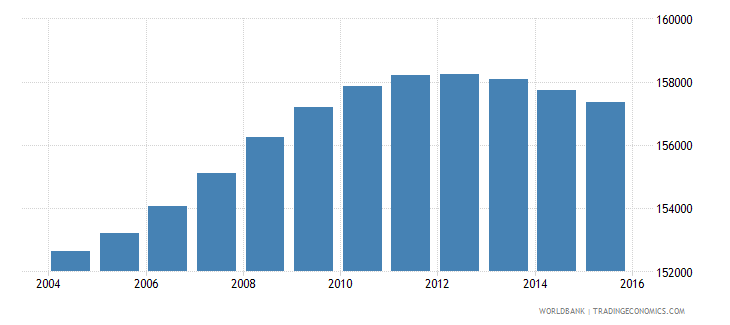 lesotho population ages 11 16 male wb data