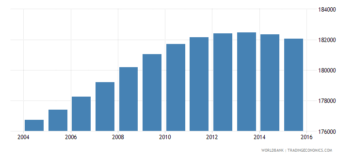 lesotho population ages 11 17 female wb data