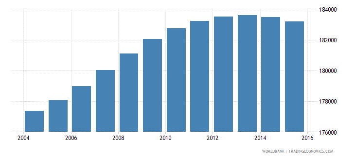 lesotho population ages 11 17 male wb data