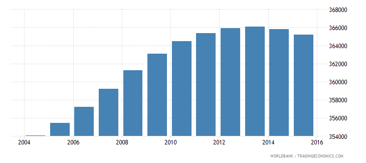 lesotho population ages 11 17 total wb data