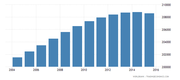 lesotho population ages 11 18 male wb data