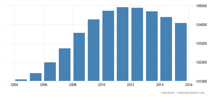 lesotho population ages 12 15 female wb data