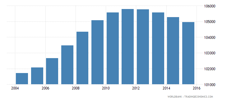 lesotho population ages 12 15 male wb data