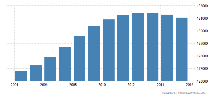 lesotho population ages 12 16 male wb data