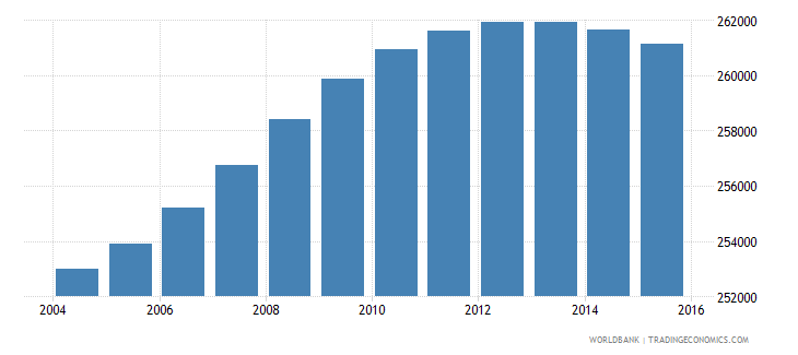 lesotho population ages 12 16 total wb data
