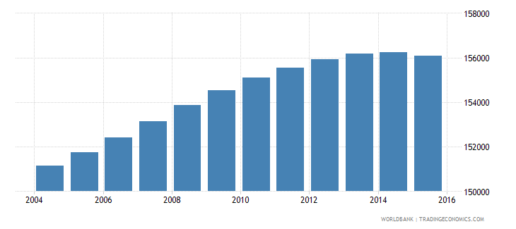 lesotho population ages 12 17 female wb data