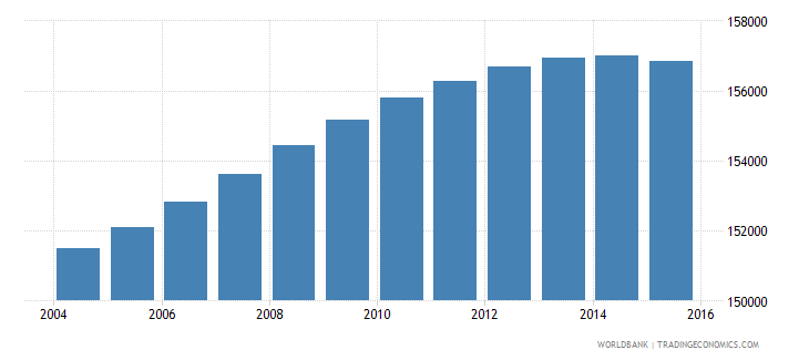 lesotho population ages 12 17 male wb data