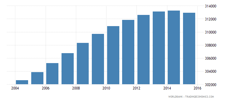 lesotho population ages 12 17 total wb data