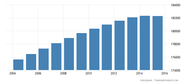 lesotho population ages 12 18 male wb data