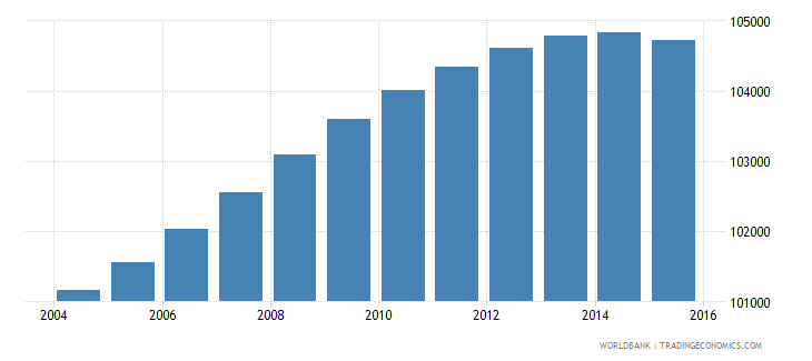 lesotho population ages 13 16 male wb data