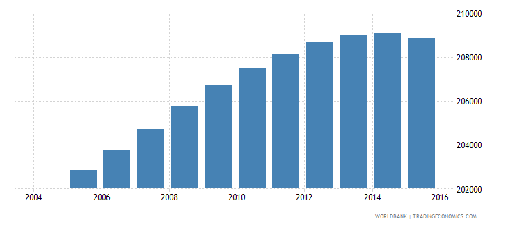 lesotho population ages 13 16 total wb data