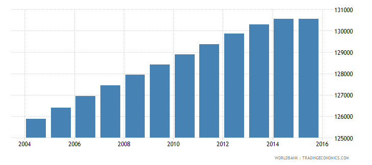 lesotho population ages 13 17 male wb data