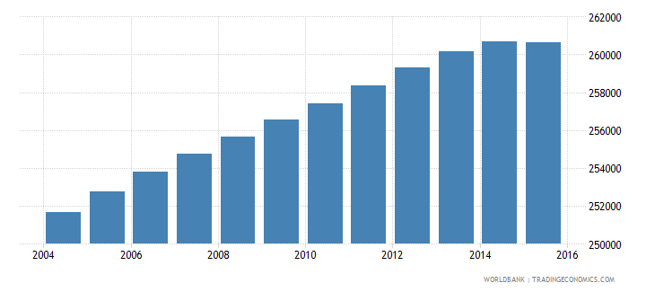 lesotho population ages 13 17 total wb data