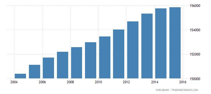 lesotho population ages 13 18 female wb data