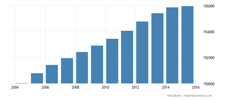 lesotho population ages 13 18 male wb data