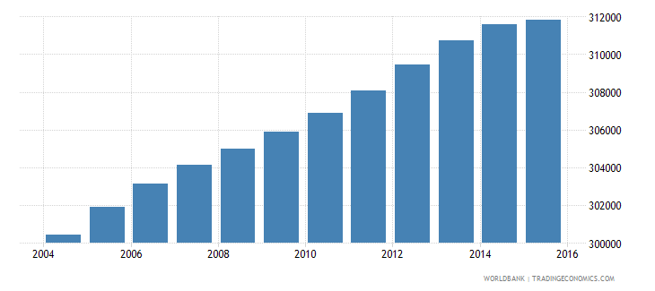 lesotho population ages 13 18 total wb data