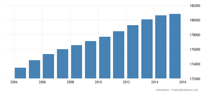 lesotho population ages 13 19 male wb data