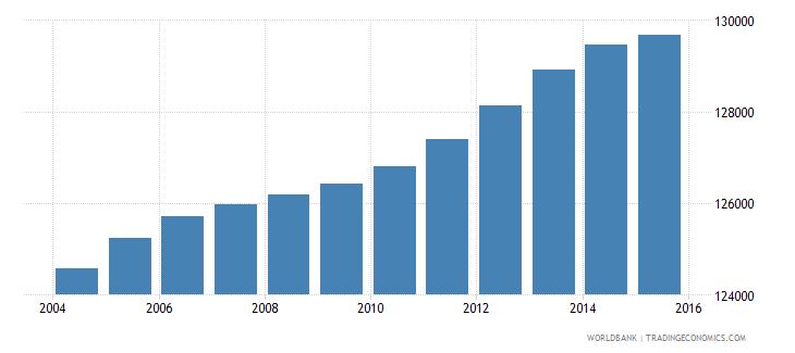 lesotho population ages 14 18 male wb data