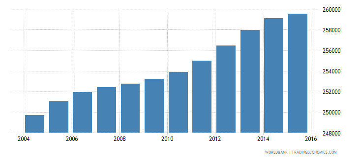 lesotho population ages 14 18 total wb data