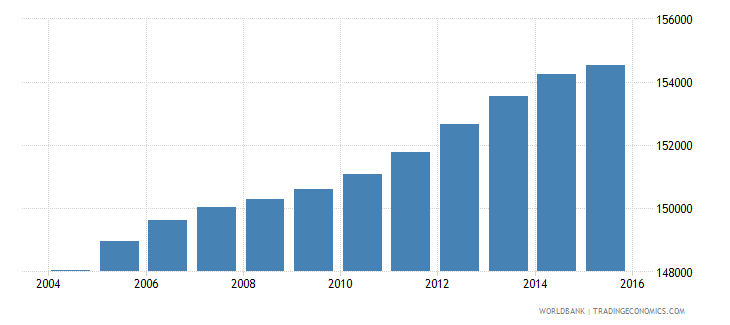 lesotho population ages 14 19 male wb data