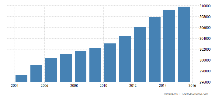 lesotho population ages 14 19 total wb data