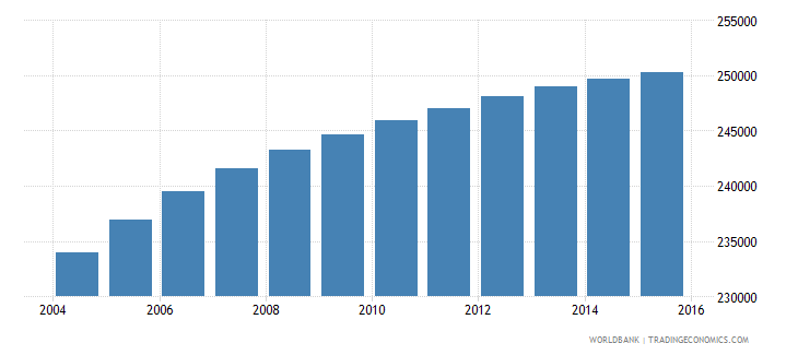 lesotho population ages 15 24 female wb data