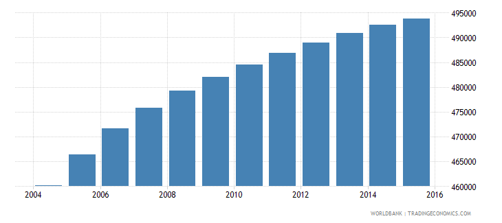 lesotho population ages 15 24 total wb data