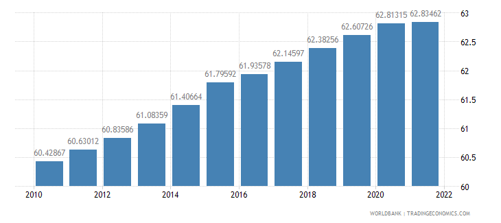 lesotho population ages 15 64 percent of total wb data