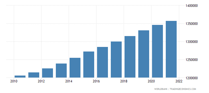 lesotho population ages 15 64 total wb data