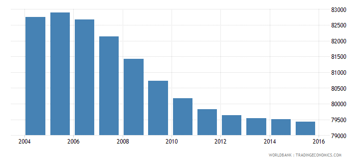 lesotho population ages 3 5 male wb data