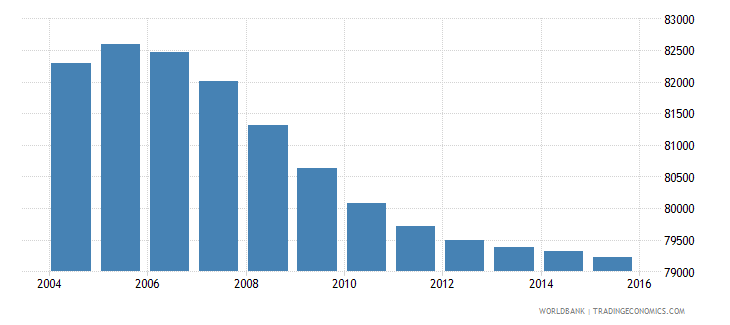 lesotho population ages 4 6 male wb data