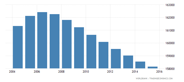 lesotho population ages 5 10 male wb data