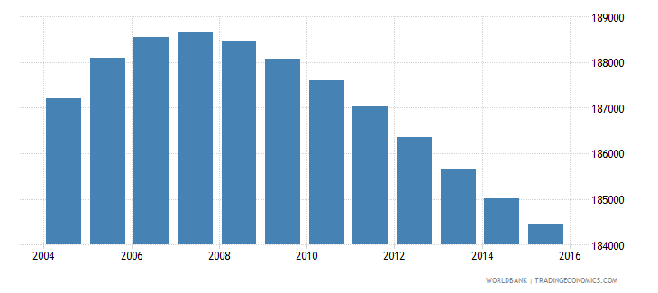 lesotho population ages 5 11 male wb data