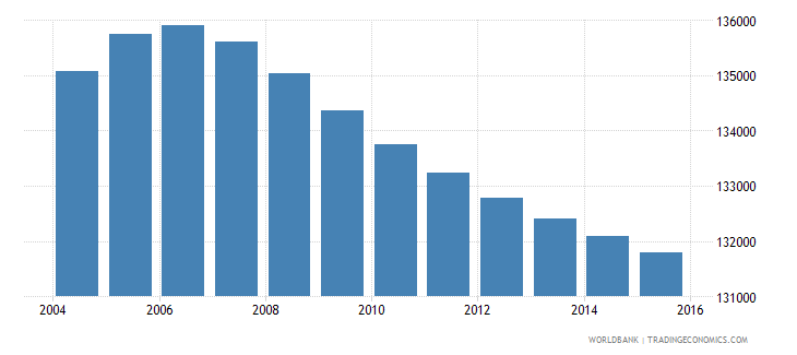 lesotho population ages 5 9 male wb data