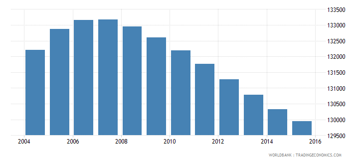 lesotho population ages 6 10 female wb data