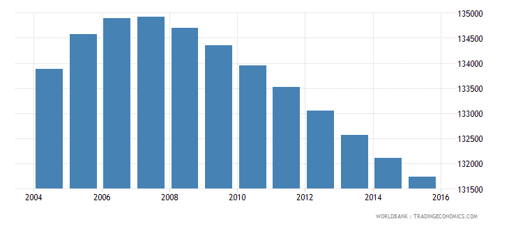lesotho population ages 6 10 male wb data