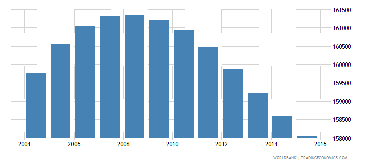 lesotho population ages 6 11 male wb data