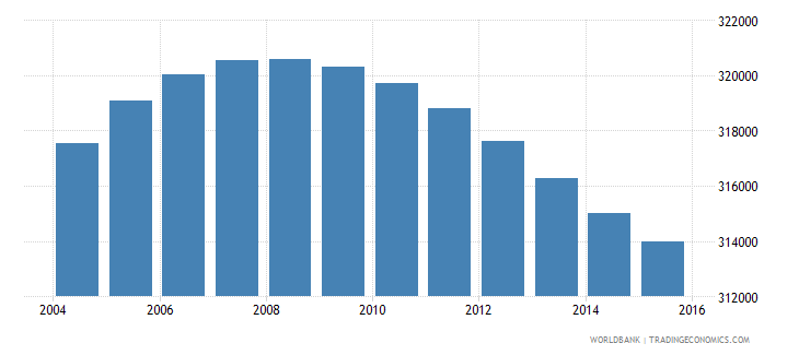 lesotho population ages 6 11 total wb data