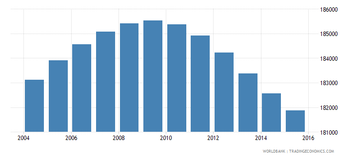 lesotho population ages 6 12 female wb data