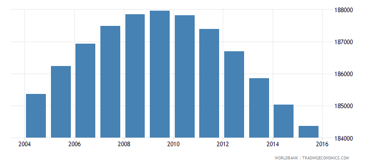 lesotho population ages 6 12 male wb data