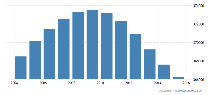 lesotho population ages 6 12 total wb data