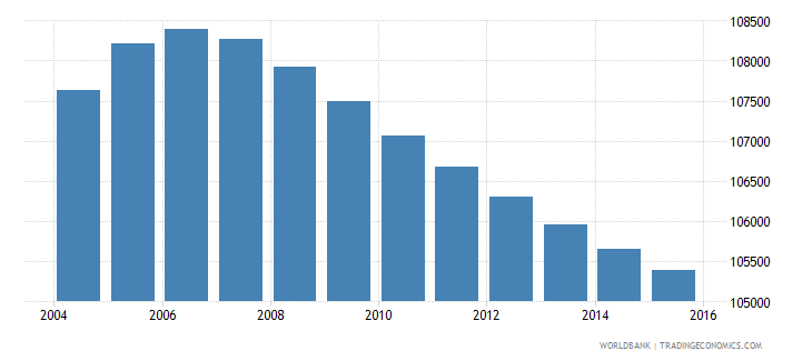 lesotho population ages 6 9 male wb data