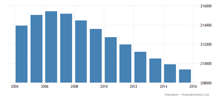 lesotho population ages 6 9 total wb data