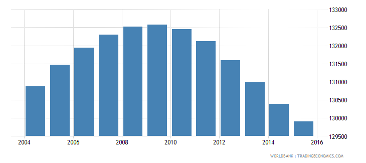 lesotho population ages 7 11 female wb data