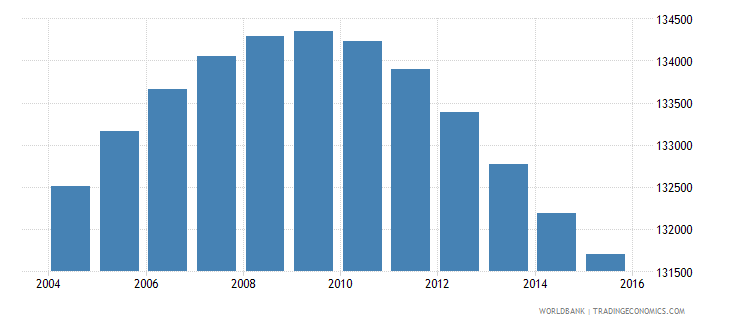 lesotho population ages 7 11 male wb data
