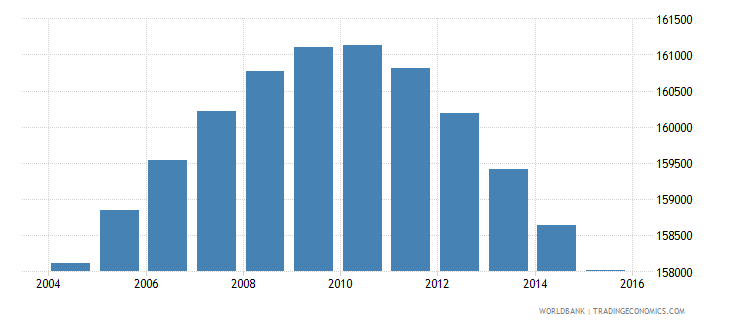 lesotho population ages 7 12 male wb data