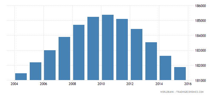 lesotho population ages 7 13 female wb data