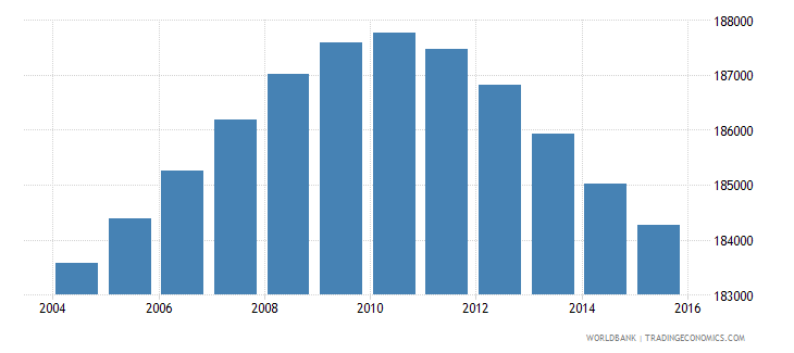 lesotho population ages 7 13 male wb data