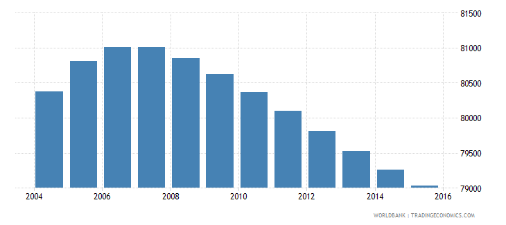 lesotho population ages 7 9 male wb data