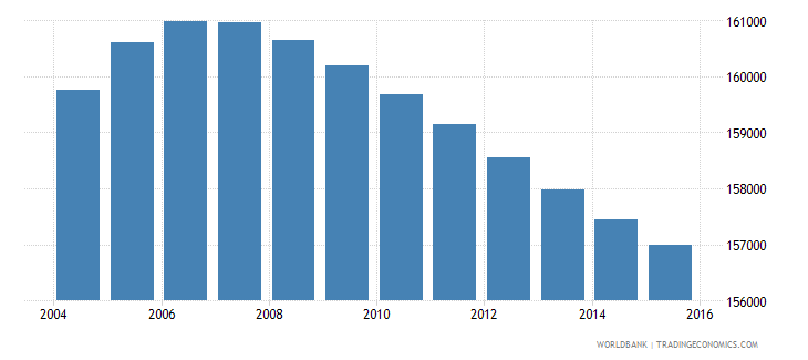 lesotho population ages 7 9 total wb data